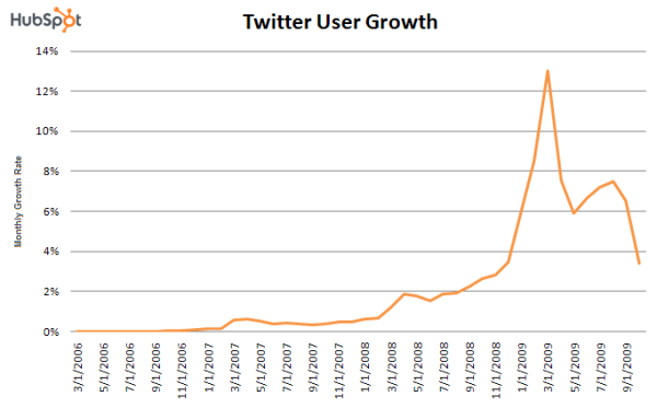 State of Twittersphere January 2010