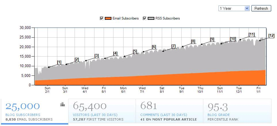 HubSpot 25K Blog Subscribers
