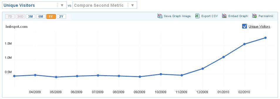 Compete March 2010 Metrics: HubSpot.com