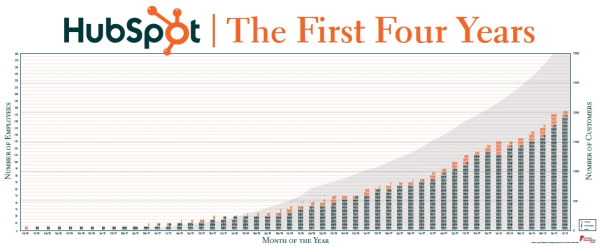 CIC Banner - HubSpot the First 4 Years