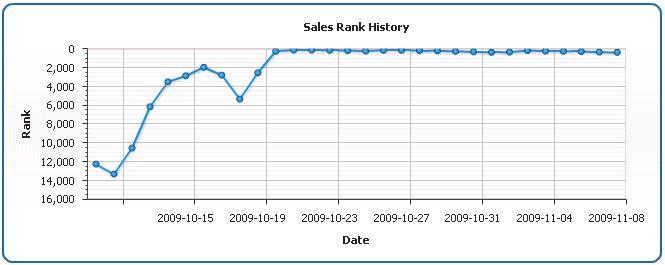 Inbound Marketing Book Sales Rank
