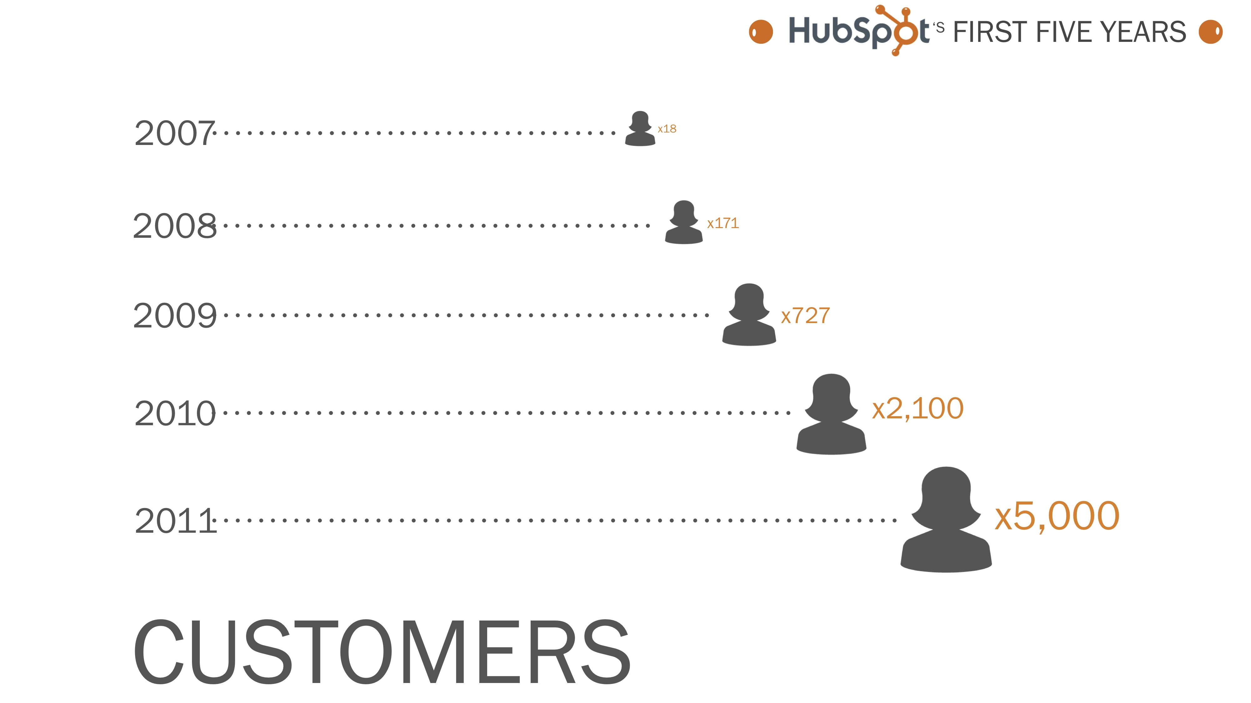 infographic customers