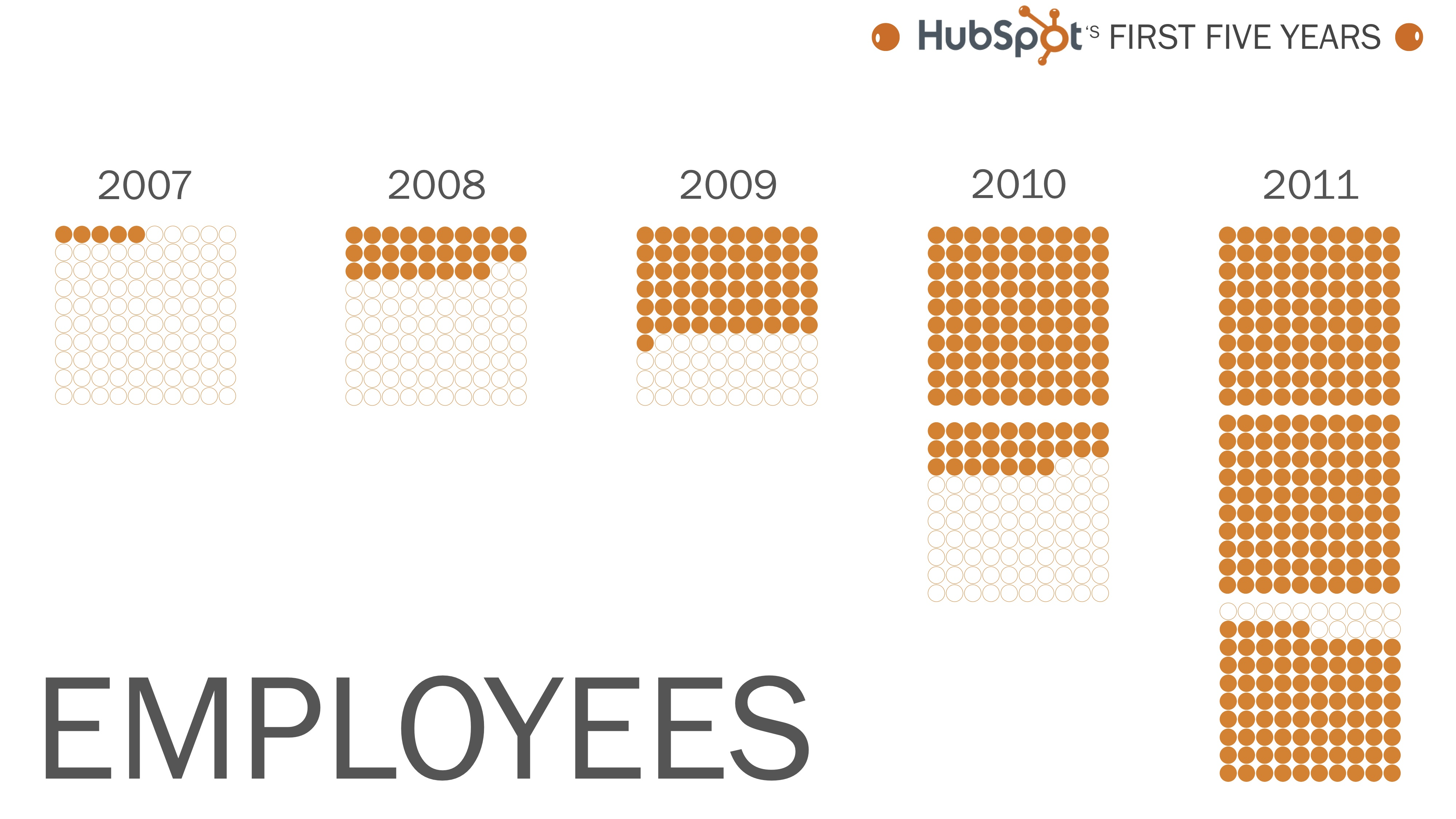 infographic five years