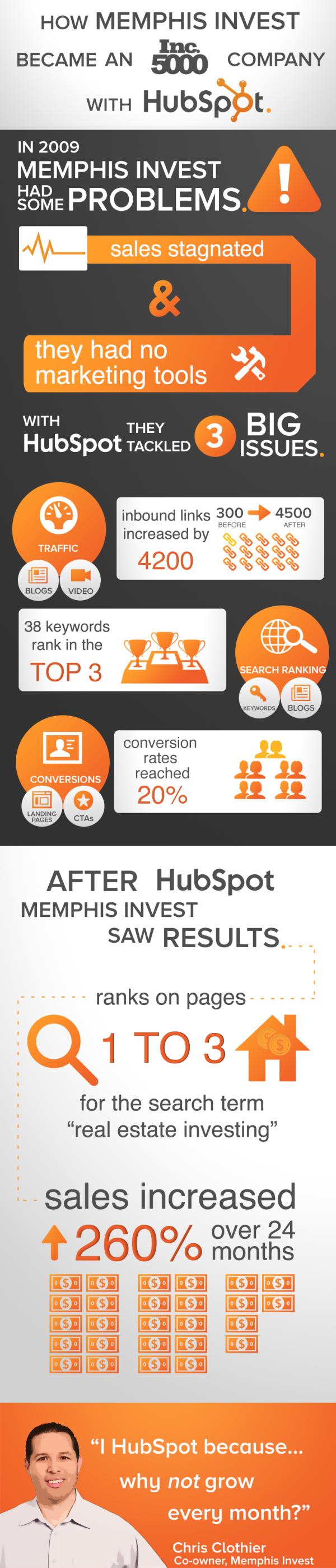 MemphisInvestCaseStudyInfographic resized 600