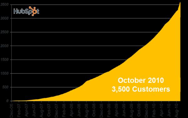 HubSpot Growth Q32010