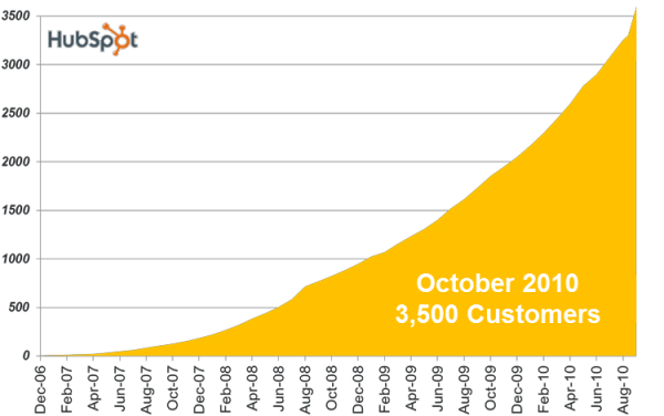 HubSpot Growth Q32010