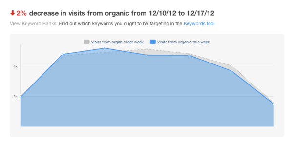 Reports Home Trends and Suggestions HubSpot resized 600