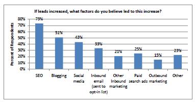 SEO, Blogs, Social Media Contribute to ROI