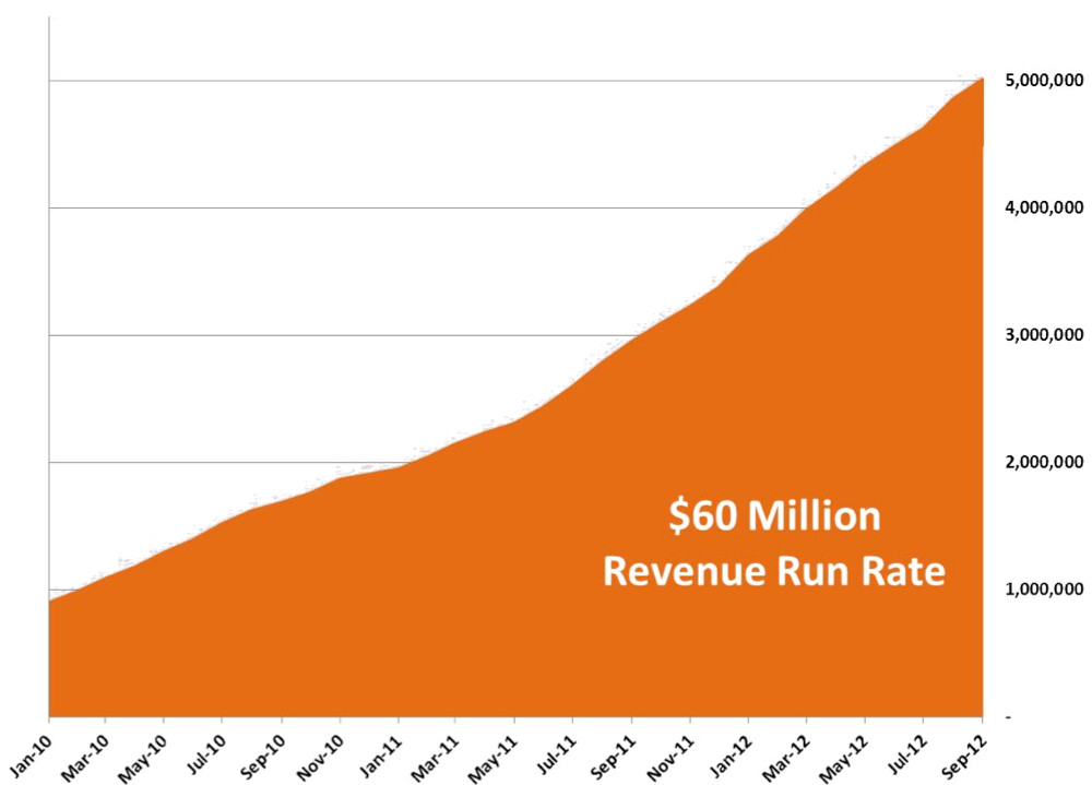 $60 Million annualized revenue run rate
