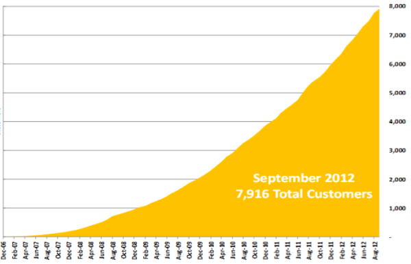 More than 8,000 Customers In November 2012