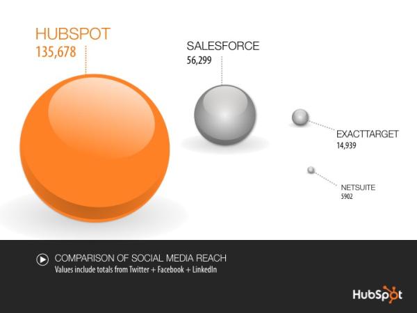 HubSpot social media reach