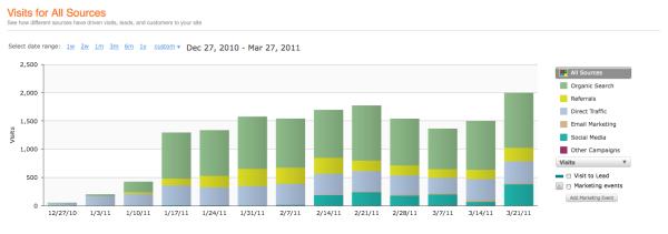 website Traffic resized 600