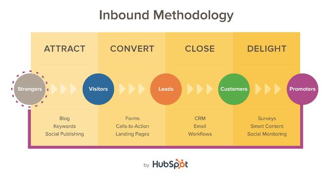 resized_methodology_for_hubspot.com