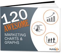 Download 120 Awesome Marketing Stats, Charts, & Graphs