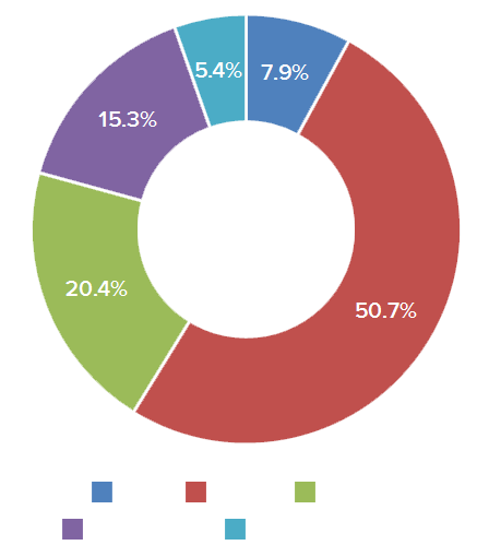 2014-mktg-chart-company-size