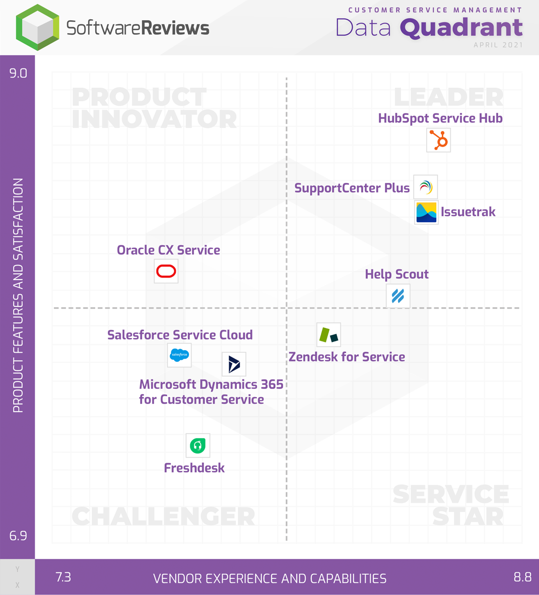 HubSpot Service Hub is the leader in SoftwareReviews