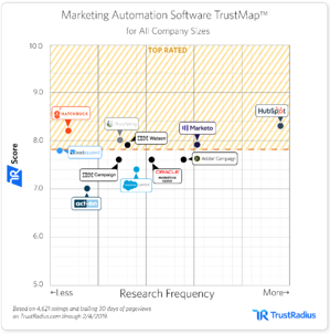 TrustRadius 2019 Marketing Automation Trust Map