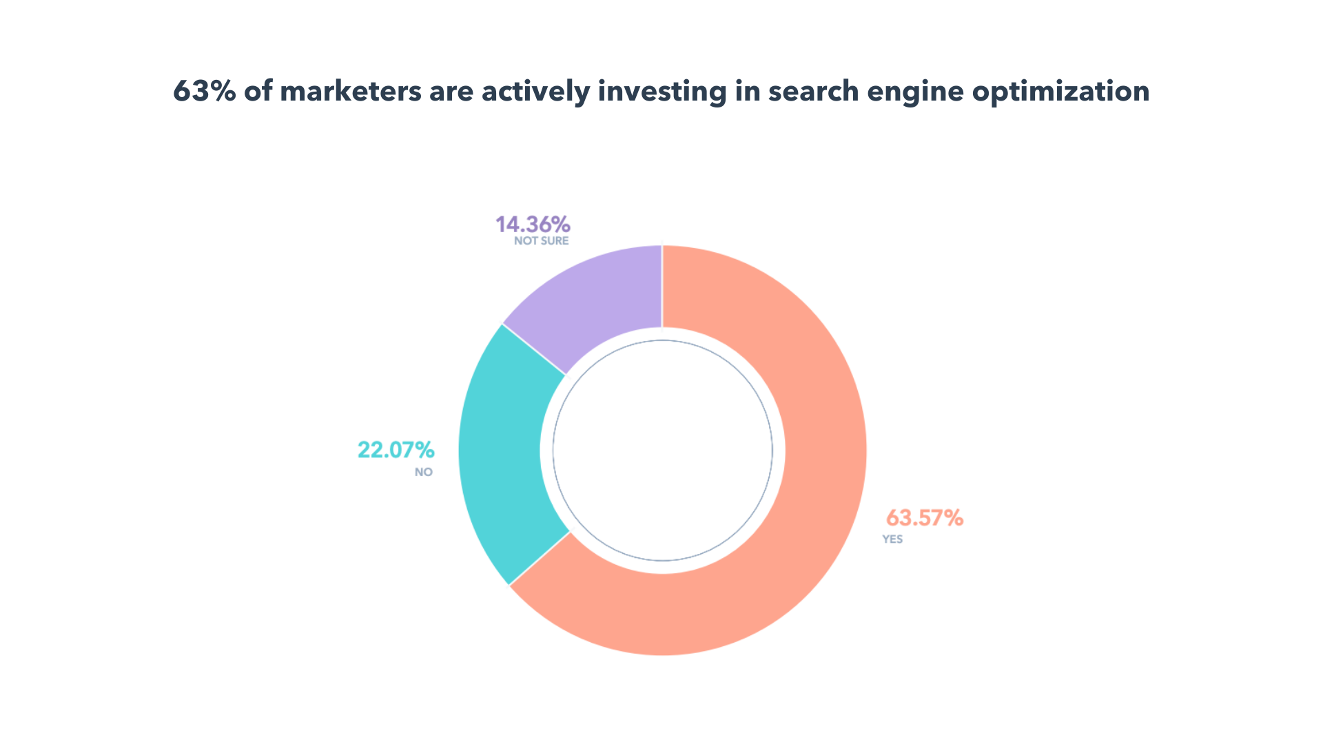 search engine optimization data