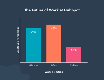 The Future of Work Graph