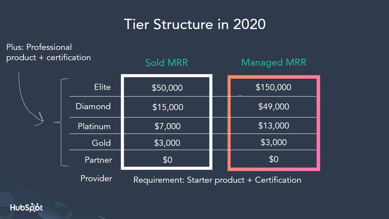 2020 tier structure EN