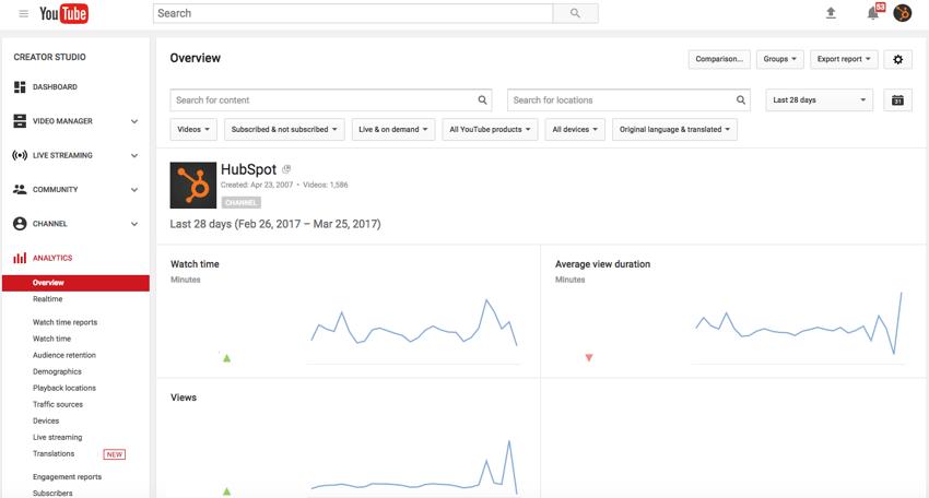 Youtube marketing the ultimate guide youtube analytics dashboardg malvernweather Choice Image