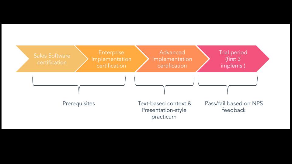 Advanced implementation Cert Process-1