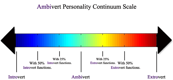 Ambivert_personality_continuum_scale.png