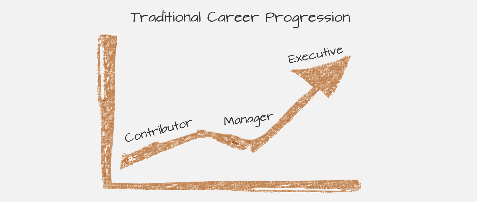 move-on-up-traditional-career-progression.png