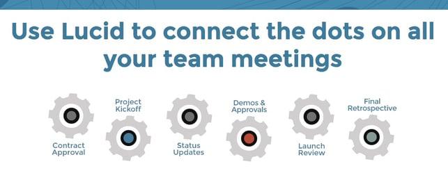 How_Lucid_Meetings_Works