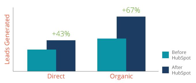 VLRO-increase-traffic-percentage-v3