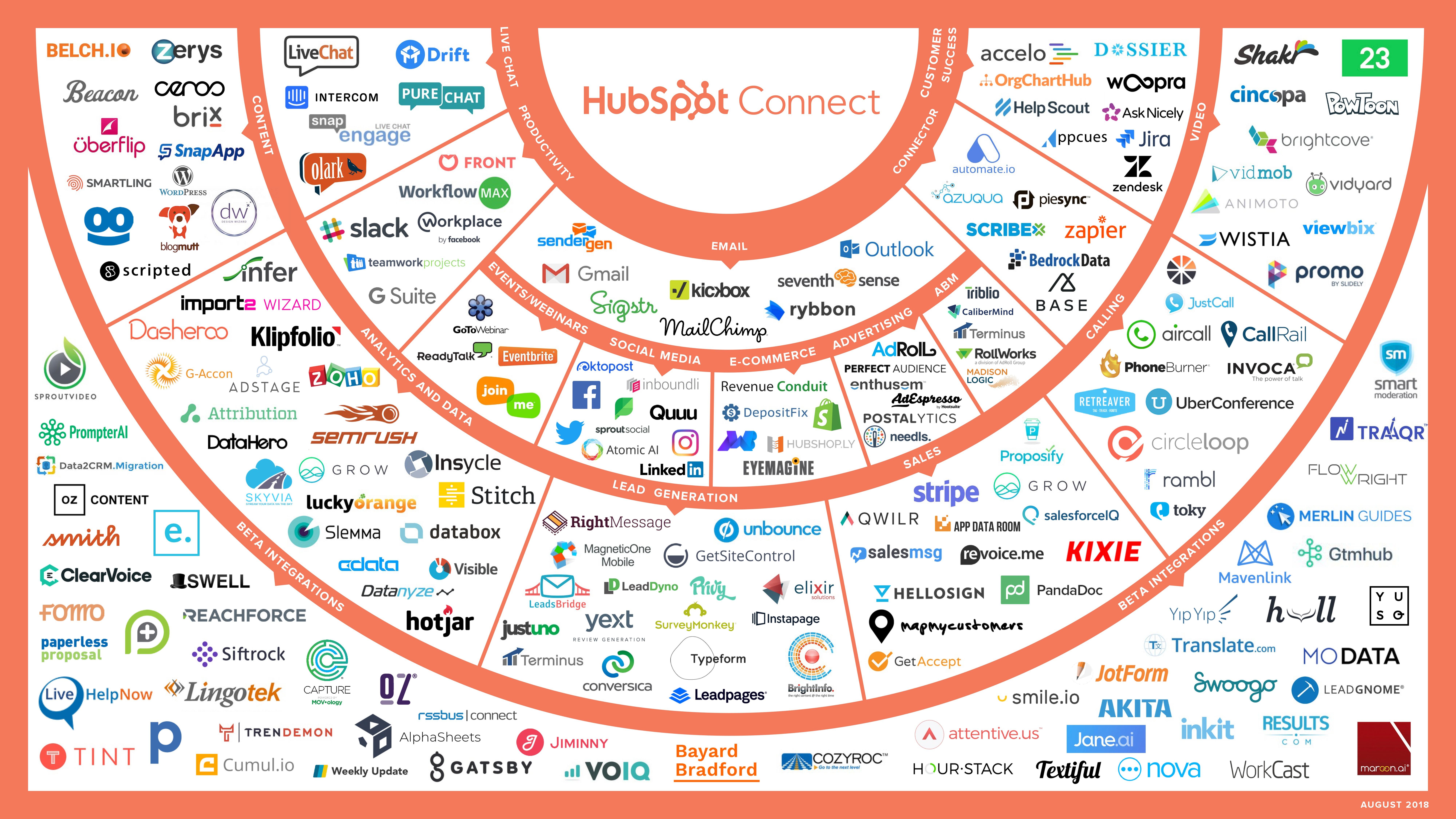 HubSpot apps ecosystem