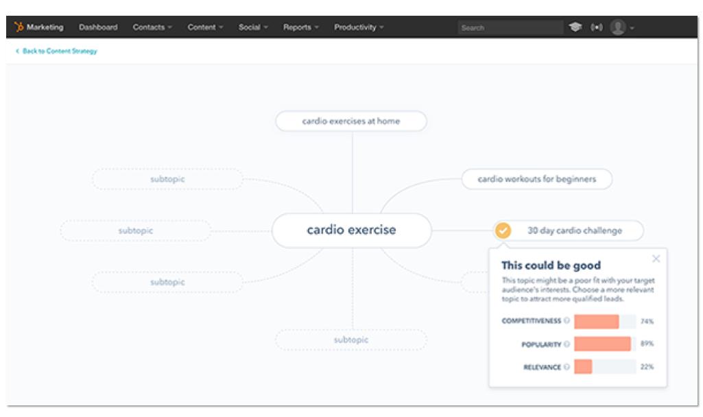 Search Engine Optimization (SEO) - Generate Organic Traffic with HubSpot