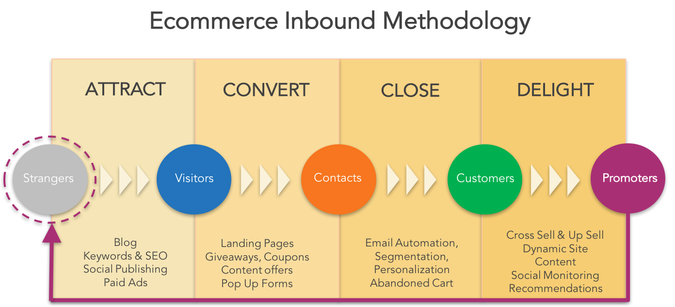 HubSpot for Ecommerce