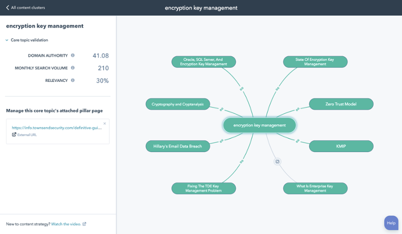HubSpot Revolutionizes SEO with Innovative Content Strategy Tool
