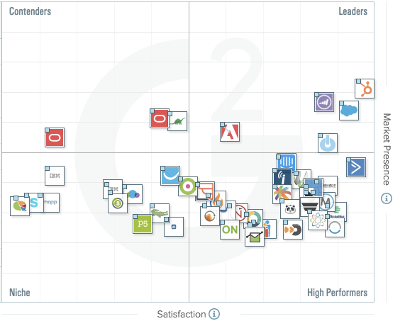 G2 Crowd Marketing Automation Grid HubSpot