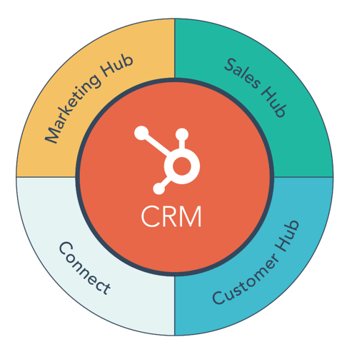 HubSpot Announces Customer Hub, Expands Platform to Support the Entire Customer Experience