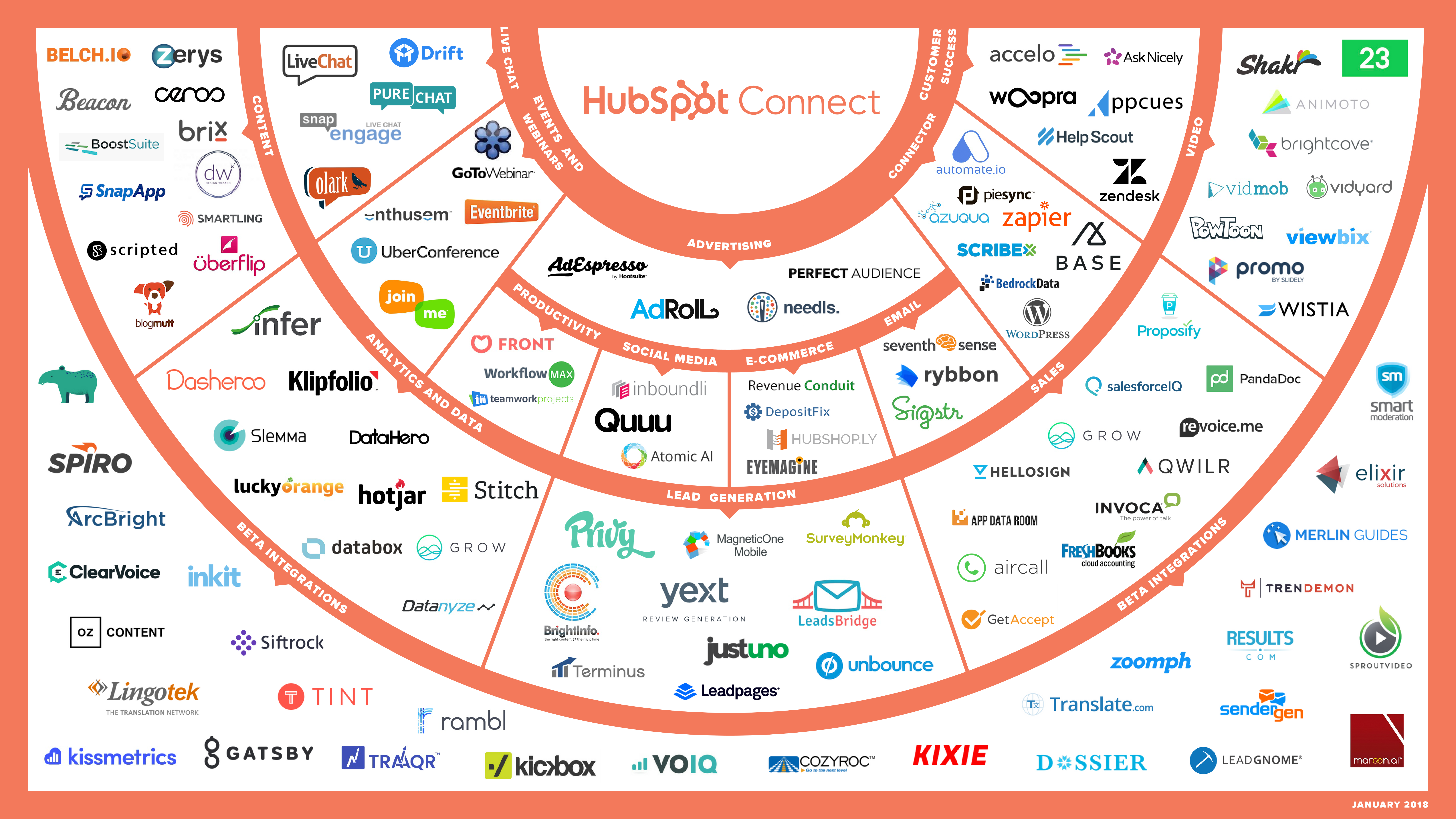 HubSpot Connect Ecosystem