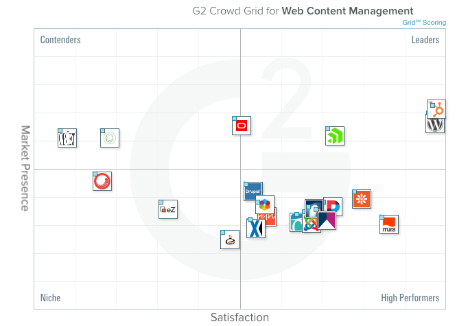 G2 Crowd Grid for Web Content Management - Winter 2017