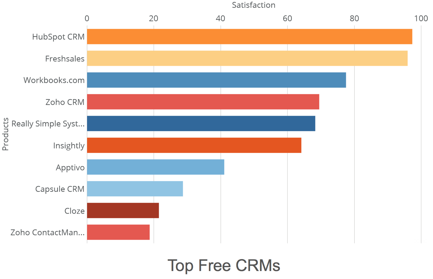 HubSpot CRM ranked number one free CRM