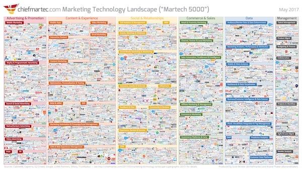 marketing_technology_landscape_2017_thumb.jpg