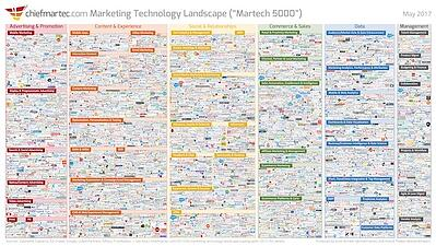 marketing_technology_landscape_2017_thumb.jpg