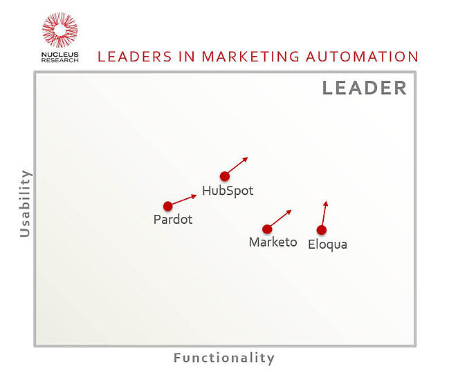 q192 - Leaders in marketing automation.jpg