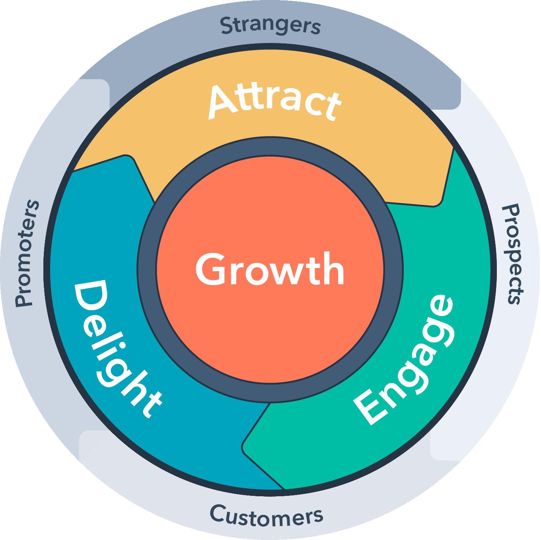 ¿Qué es el Flywheel en Inbound Marketing?  - HubSpot Inglês Flywheel
