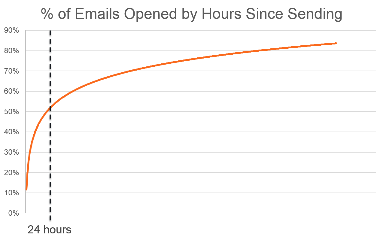 50-percent-of-emails-are-opened-with-the-first-24-hours-of-being-sent