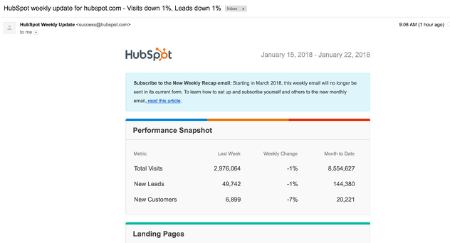 HubSpot_weekly_update_for_hubspot_com_-_Visits_down_1___Leads_down_1__-_aperko_hubspot_com_-_HubSpot_Mail.png