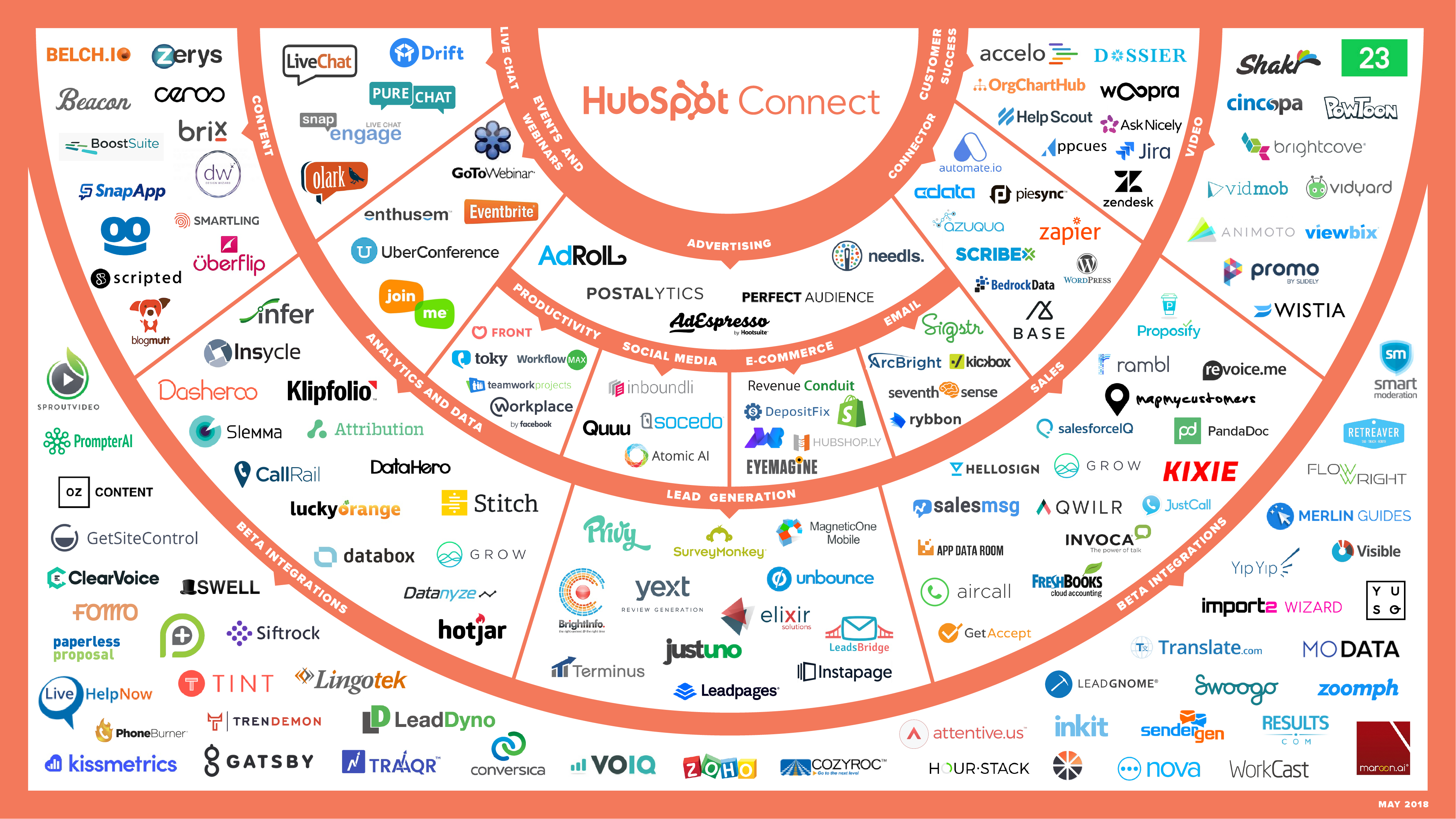 HubspotConnectionGraph_V2