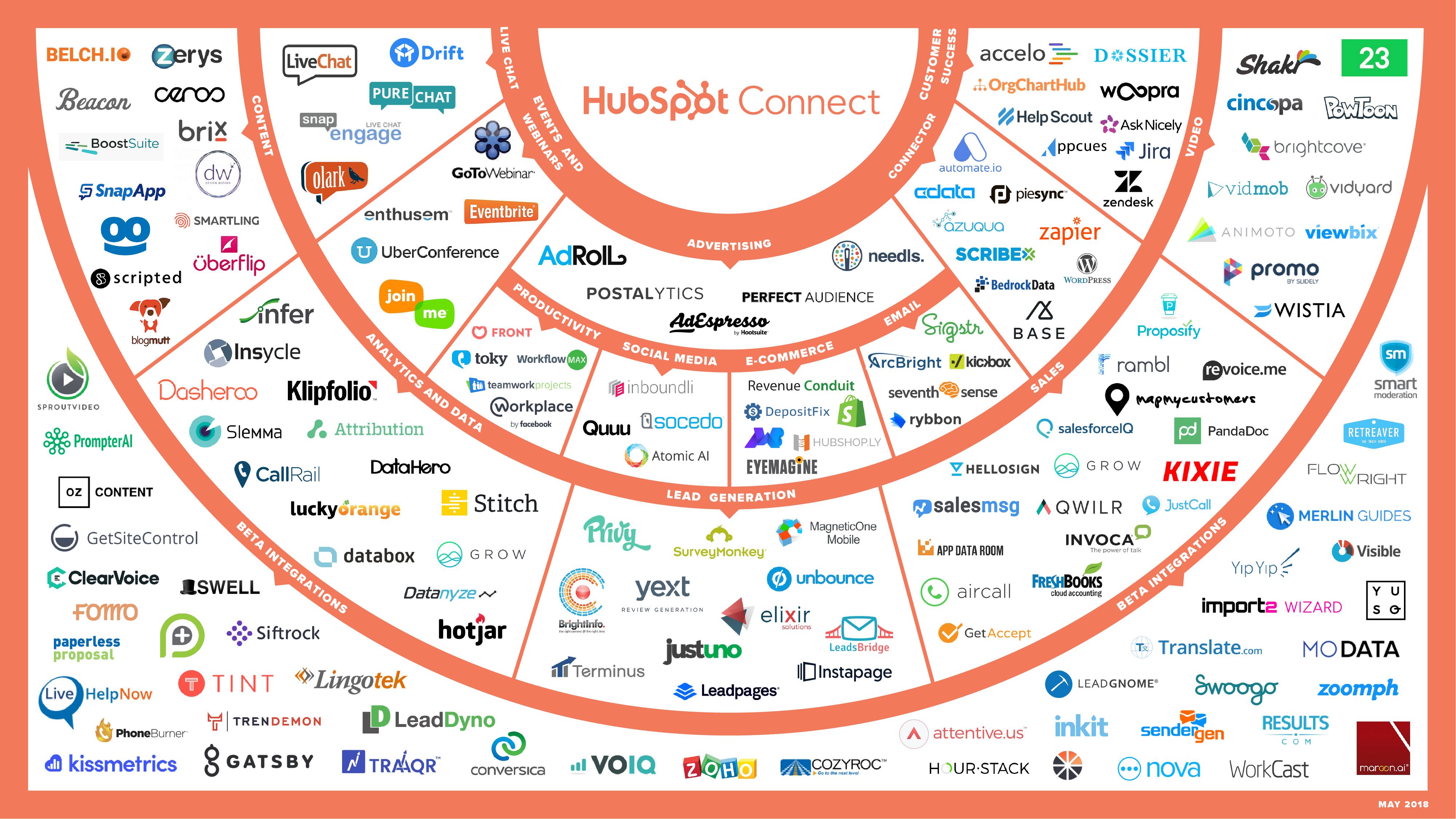 HubspotConnectionGraph_V2