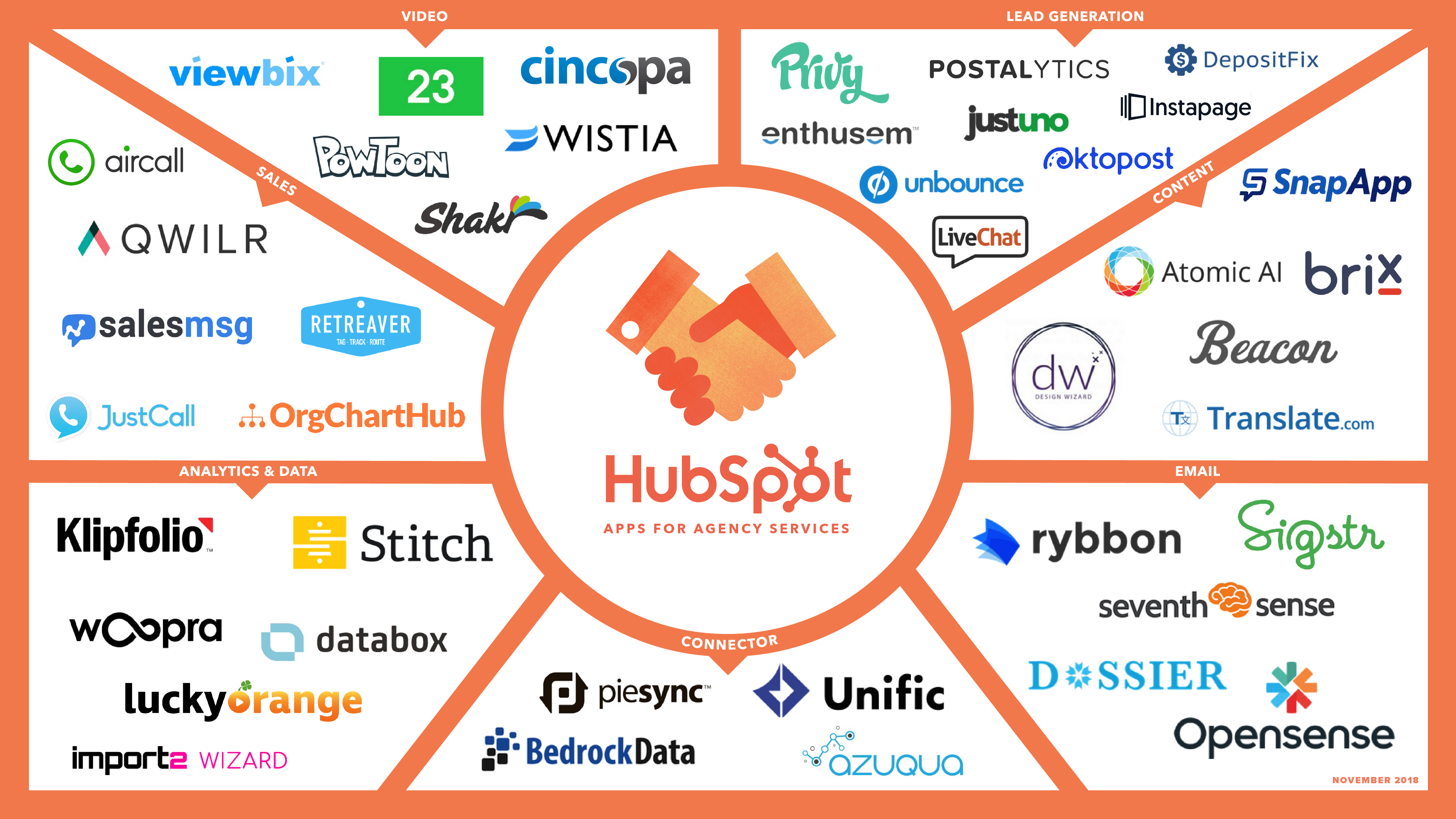 HubSpot App Partners - Apps for Agency Services Program for