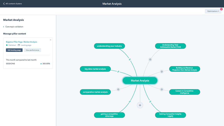 HubSpot Marketing – Content Strategy Tool