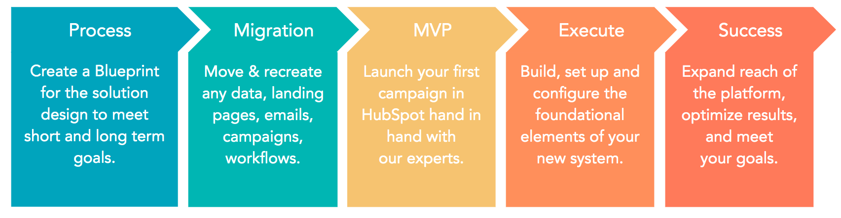 Migrate from Salesforce to HubSpot